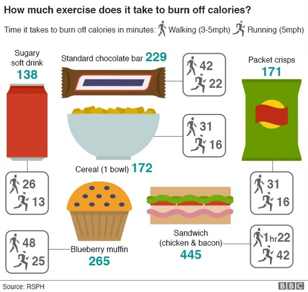 RSPH_calories_bbc (600 x 569)