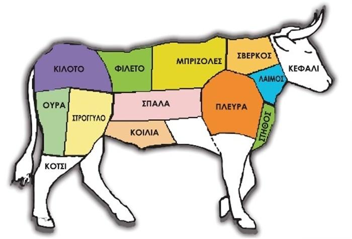 μέρη του κρέατος