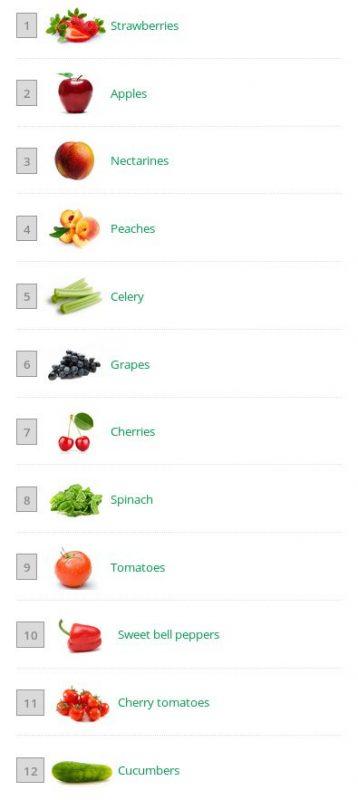 Enviromental Working Group: Αυτά είναι τα φρούτα με τα περισσότερα φυτοφάρμακα 1