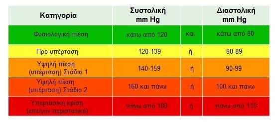 Αρτηριακή Πίεση: Δείτε ποιές είναι οι ΦΥΣΙΟΛΟΓΙΚΕΣ τιμές – Κινδυνεύετε; [πίνακας] 2